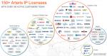 Arteris IP 150 customers.com.png