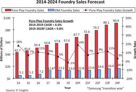 2014 2024 Foundry Sales Forecast.png