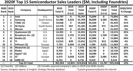 2020 Top Semiconductor Sales Leaders.png
