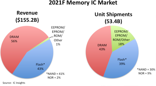 2021 Memory IC Market.png