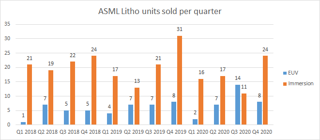 ASML litho units sold per quarter (Q1 2018 - Q4 2020).png