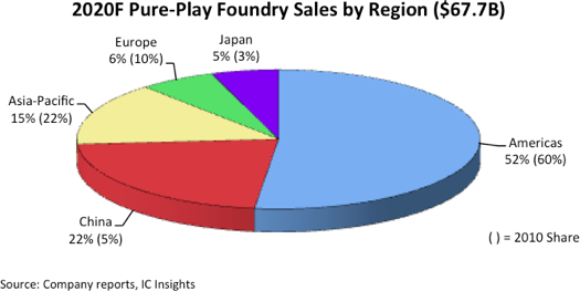 China Forecast to Represent 22% of the Foundry Market in 2020.png