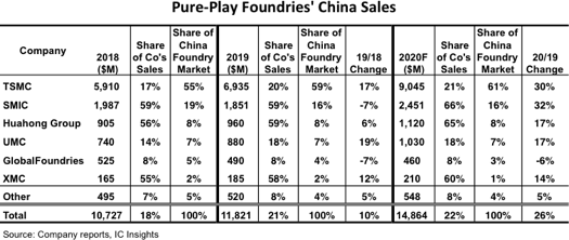 China Foundry Sales 2020.png