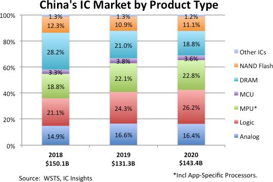 China IC Market 2021.png