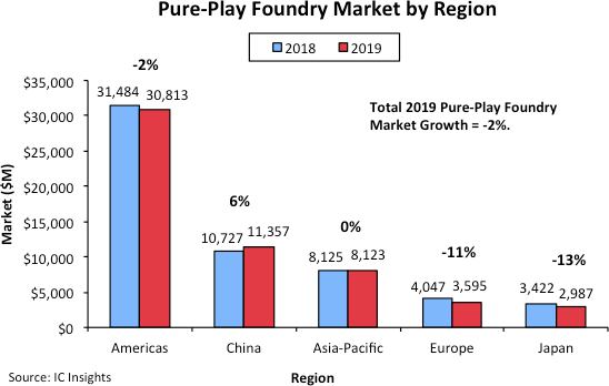 China Only Region to Register Pure-Play Foundry Market Growth in 2019.png