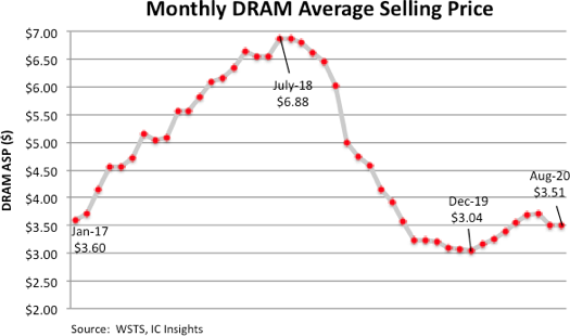 DRAM Price Erosion Expected Through the End of 2020.png