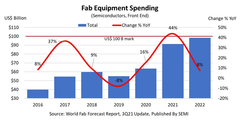 Fab Equipment Spending 2021.png
