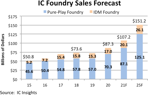 Foundry Market Growth 2021 Semiconductor.png