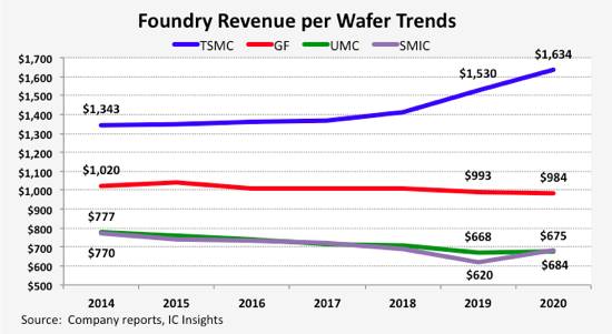 Foundry Wafer Revenue Trends 20221.png