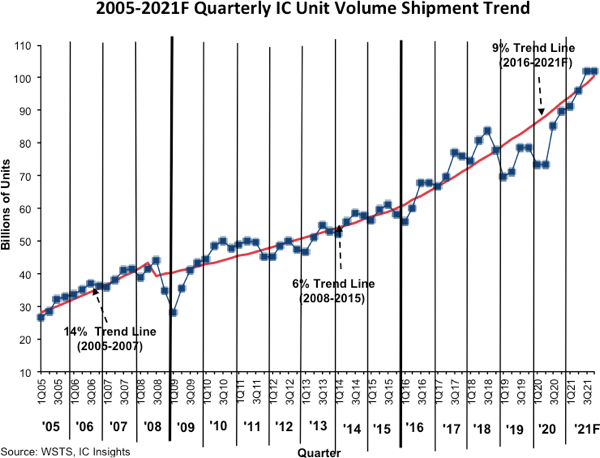 IC Insight Semiconductor Forecasts 2021.png
