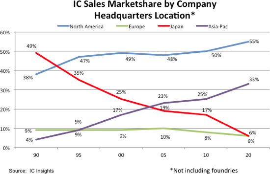 IC Sales Marketshare 2020.png