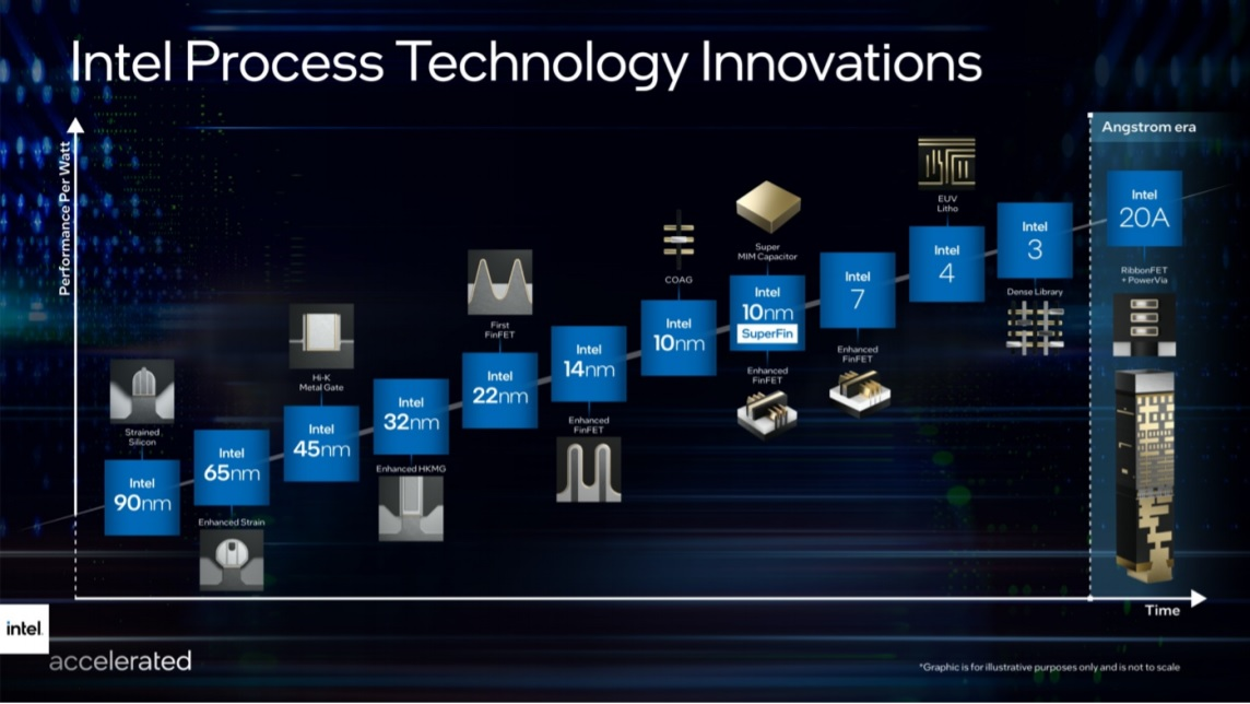 Intel Process rename 2021.jpg