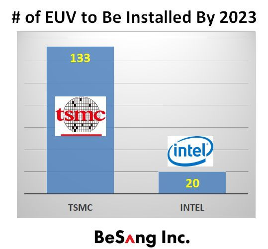 Intel TSMC EUV 2023.jpg