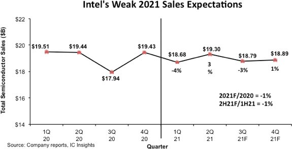 Intel Weak Sales Expectations.png
