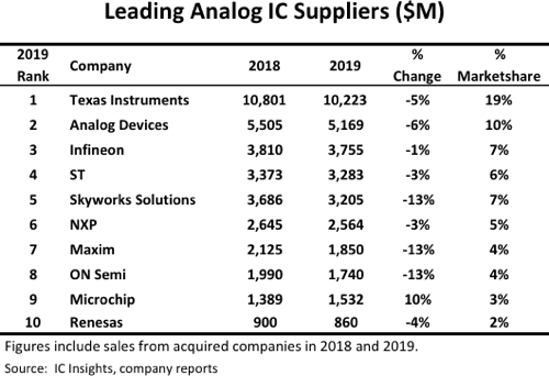 Leading Analog IC Suppliers 2020.png
