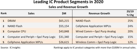 Leading IC Product Segments 2020.png