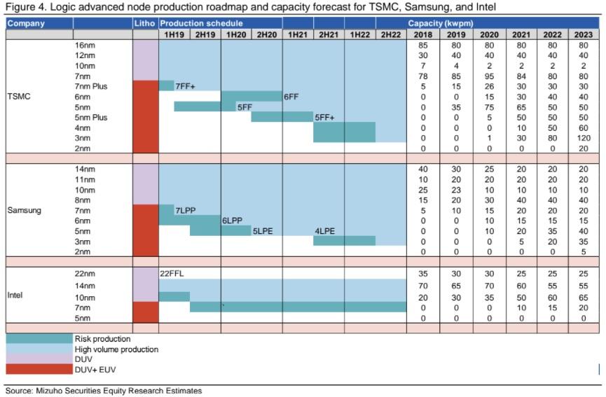 Logic Advanced Node Production Map TSMC Samsung Intel 2021.jpg