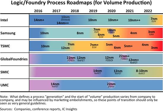Logic Foundry Process Roadmaps 2021.png