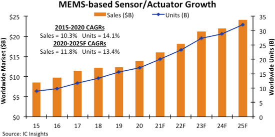 MEMS Semiconductors Strengthen After Holding Up Well in 2020.png