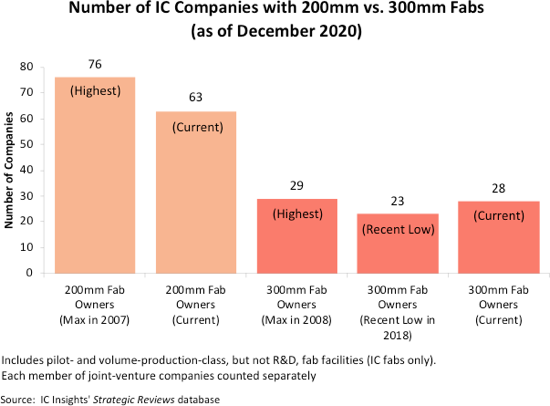 NUmber of IC Companies with Fabs 2021.png