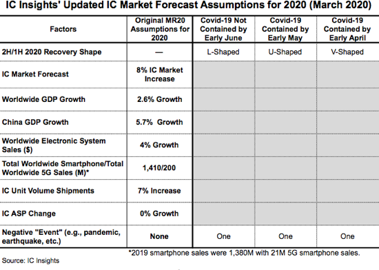 Revision to 2020 IC Market Forecast.png