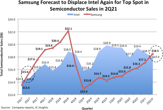 Samsung vs Intel 2021.png
