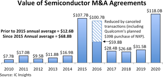 Semiconductor MA 2020.png