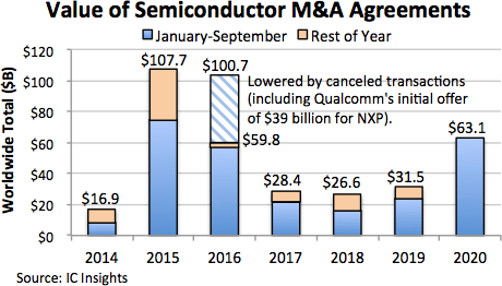 Semiconductor Mergers and Acquisitions 2020.png