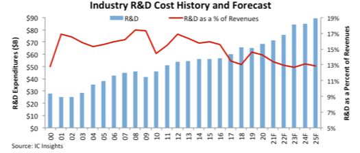 Semiconductor R&D 2020.png
