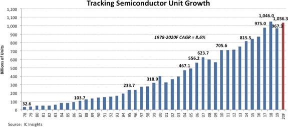 Semiconductor Unit Growth 2020.png