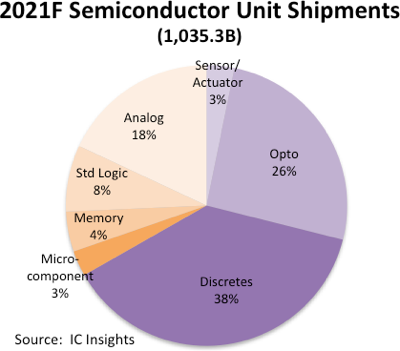 Semiconductor Unit Shipments 2020.png
