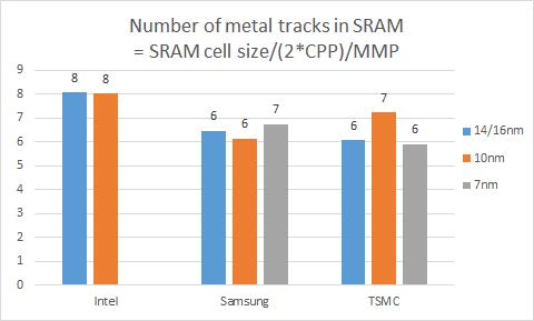SRAM metal track number.png