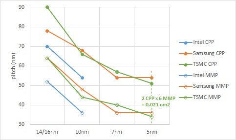 SRAM scaling explained (2).png