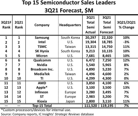 Top 15 Semiconductor Sales leaders 2021.png