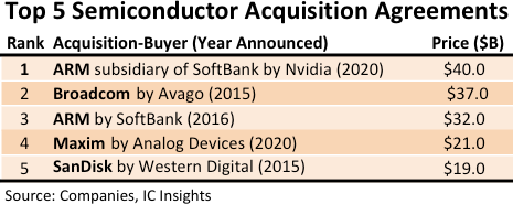 Top 5 Semiconductor Acquisitions.png