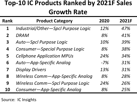 Top IC Products 2021 IC Insights.png