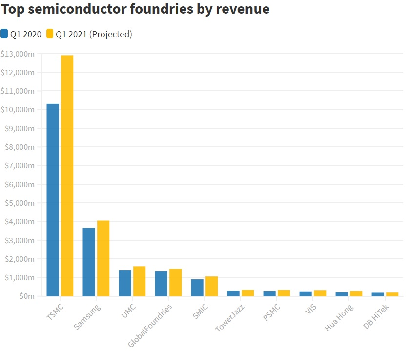 Top Semiconductor Foundries by Revenue 2020 2021.jpg