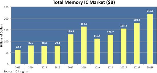 Total Memory Market 2021.png