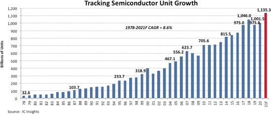 Tracking Semiconductor Growth 2020.png