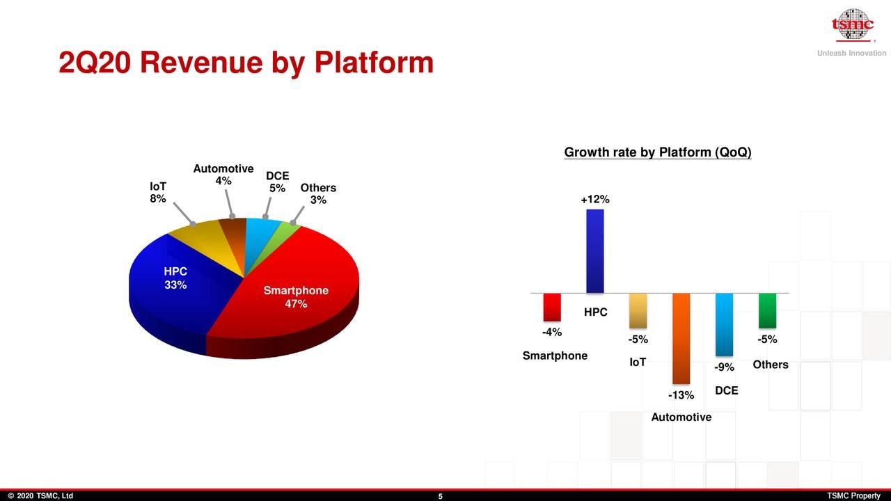 TSMC 2Q20 Revenue by Platform.png