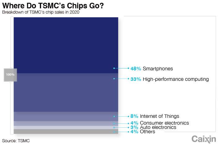 TSMC Chip Coverage.jpeg