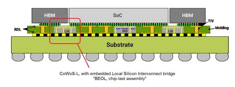 TSMC Chiplet.png