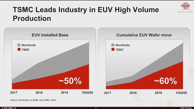 TSMC EUV Tools 2020.jpg