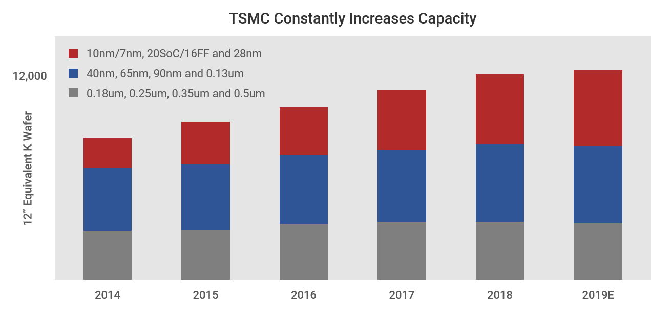 TSMC Fab Capacity 2020.png