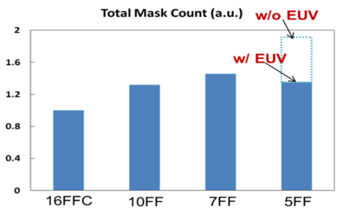 TSMC mask count from 16 to 5.png