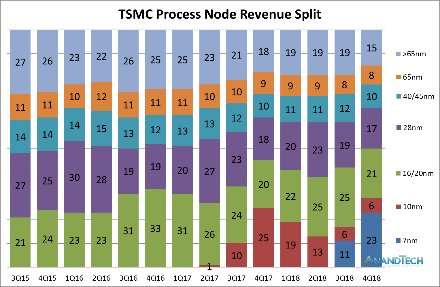 TSMC Tech.png