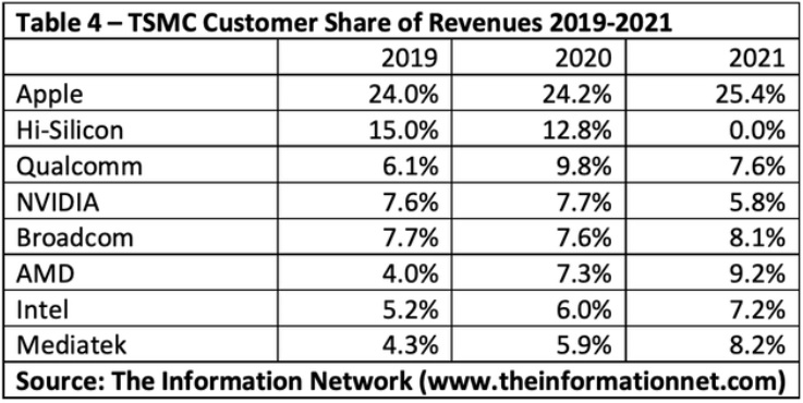 TSMC Top Customers 2019-2021.jpg