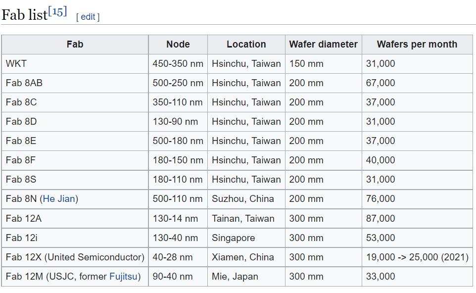 UMC Fab Locations SemiWiki.jpg