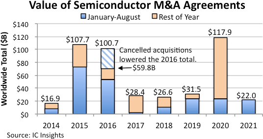 VAlue of Semiconductor M&A Deals 2021.png