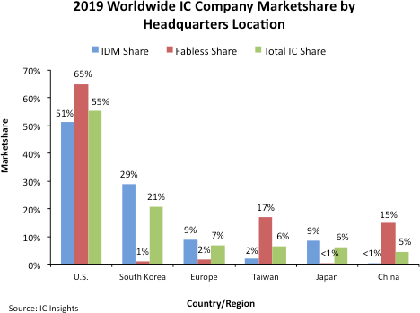World IC Market Share by Company 2020 SemiWIki.png